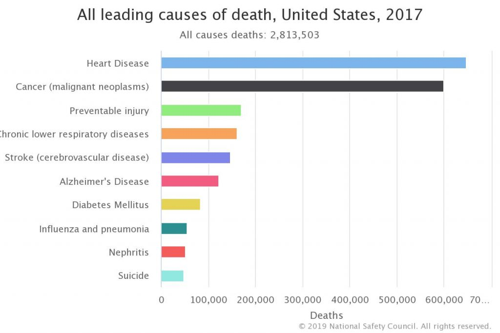 leading causes of death in the US - standing desk benefits